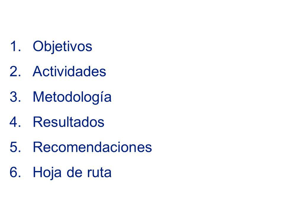 1.Objetivos 2.Actividades 3.Metodología 4.Resultados 5.Recomendaciones 6.Hoja de ruta