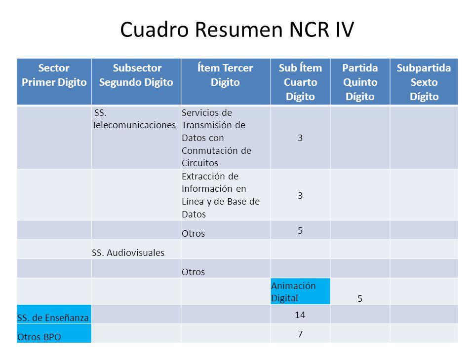 Cuadro Resumen NCR IV Sector Primer Digito Subsector Segundo Digito Ítem Tercer Digito Sub Ítem Cuarto Dígito Partida Quinto Dígito Subpartida Sexto Dígito SS.