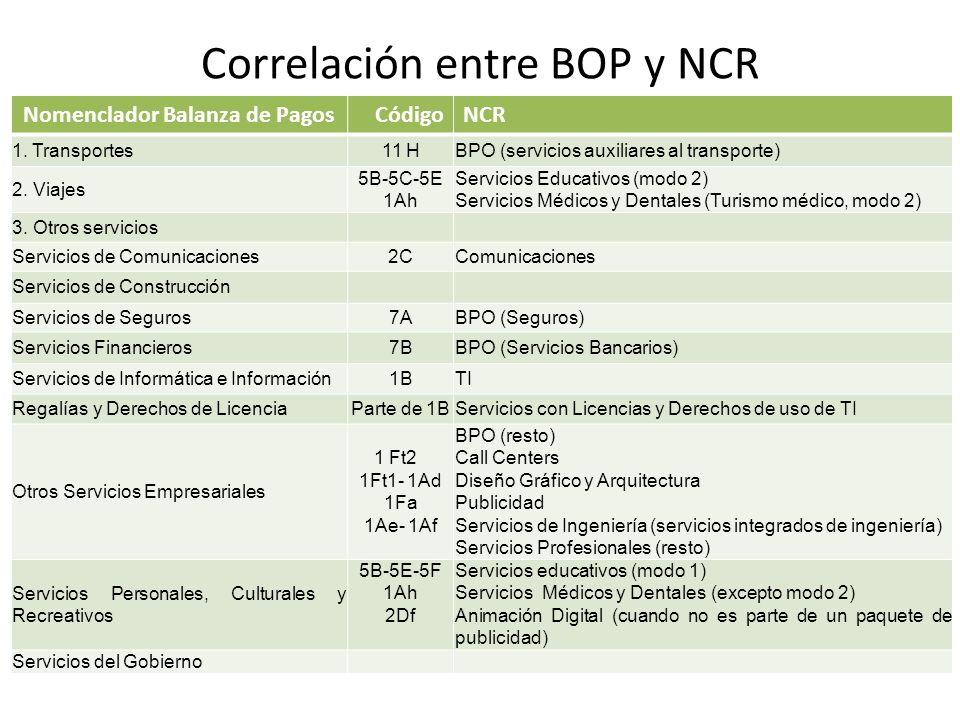 Correlación entre BOP y NCR Nomenclador Balanza de PagosCódigoNCR 1.