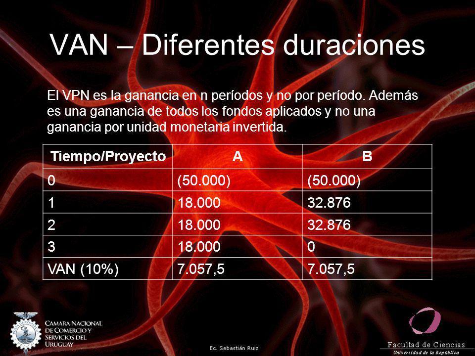 VAN – Diferentes duraciones El VPN es la ganancia en n períodos y no por período. Además es una ganancia de todos los fondos aplicados y no una gananc