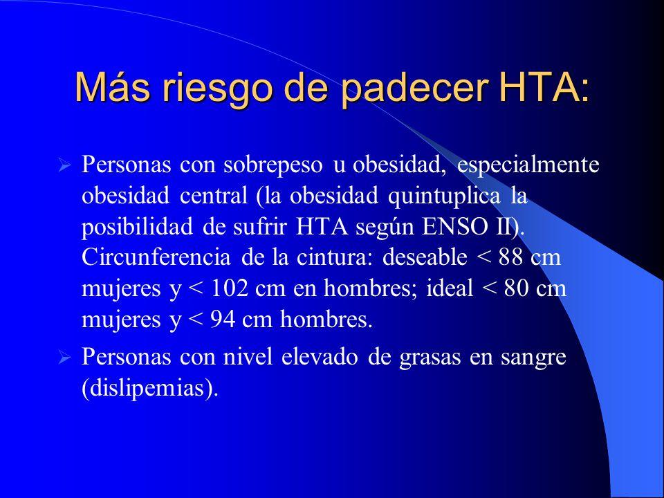 Más riesgo de padecer HTA: Personas con sobrepeso u obesidad, especialmente obesidad central (la obesidad quintuplica la posibilidad de sufrir HTA según ENSO II).