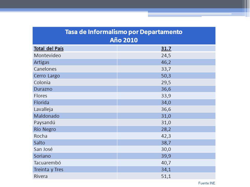 Tasa de Informalismo por Departamento Año 2010 Total del País31.7 Montevideo24,5 Artigas46,2 Canelones33,7 Cerro Largo50,3 Colonia29,5 Durazno36,6 Flo