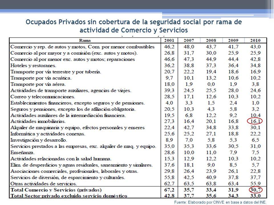 Ocupados Privados sin cobertura de la seguridad social por rama de actividad de Comercio y Servicios Fuente: Elaborado por CINVE en base a datos del I