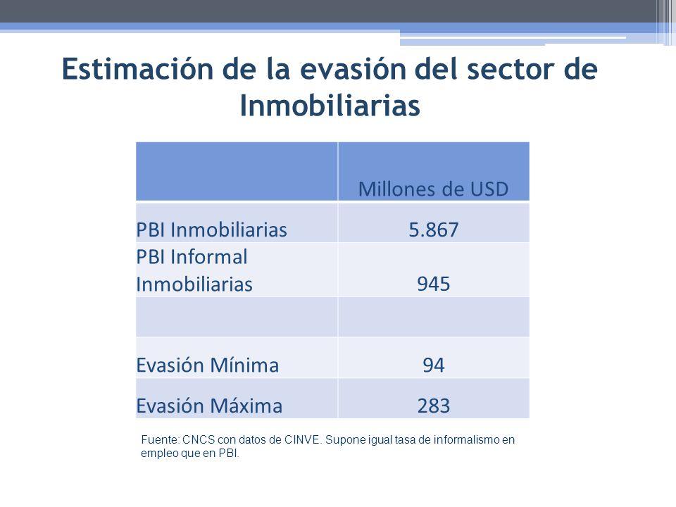 Estimación de la evasión del sector de Inmobiliarias Fuente: CNCS con datos de CINVE. Supone igual tasa de informalismo en empleo que en PBI. Millones