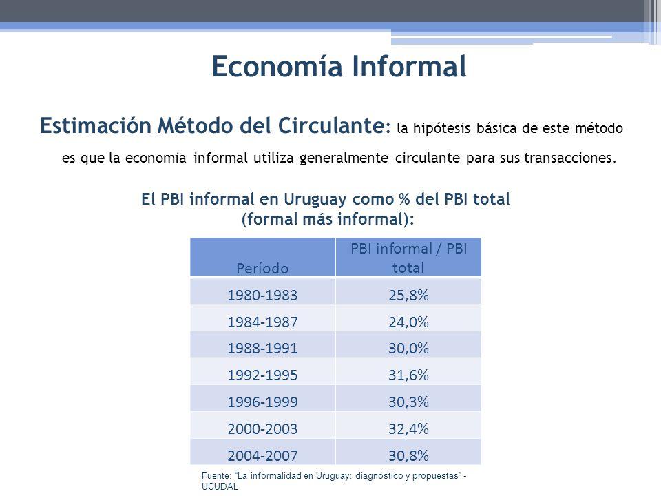 Economía Informal Estimación Método del Circulante : la hipótesis básica de este método es que la economía informal utiliza generalmente circulante pa