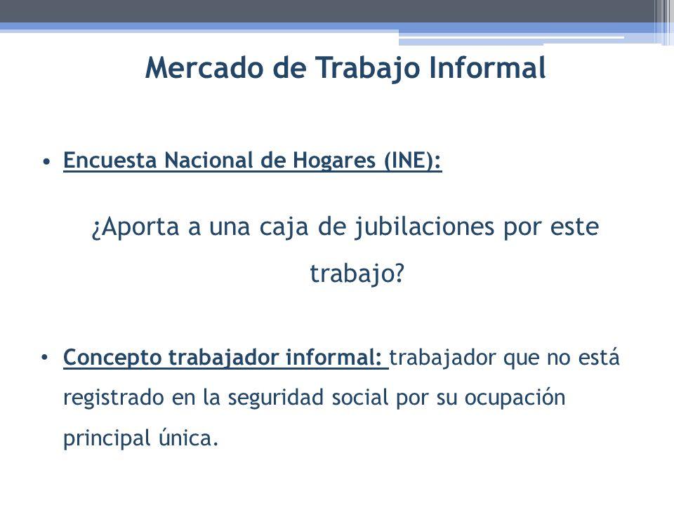Mercado de Trabajo Informal Encuesta Nacional de Hogares (INE): ¿Aporta a una caja de jubilaciones por este trabajo? Concepto trabajador informal: tra