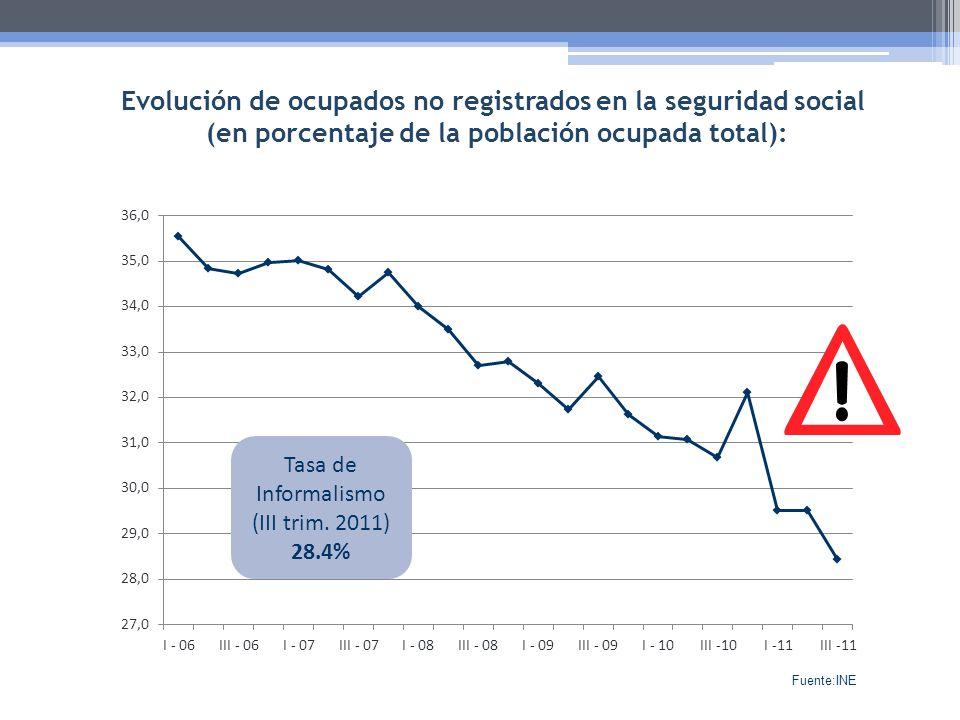 Evolución de ocupados no registrados en la seguridad social (en porcentaje de la población ocupada total): Tasa de Informalismo (III trim. 2011) 28.4%