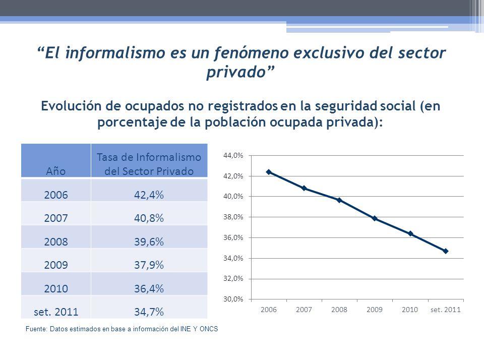 El informalismo es un fenómeno exclusivo del sector privado Evolución de ocupados no registrados en la seguridad social (en porcentaje de la población