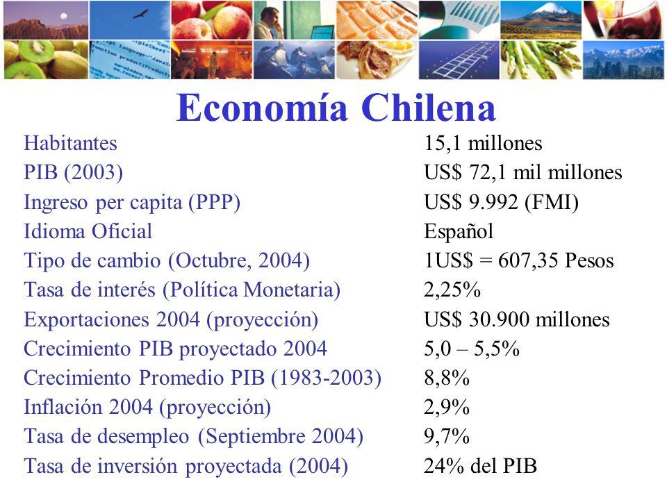 Economía Chilena Habitantes 15,1 millones PIB (2003) US$ 72,1 mil millones Ingreso per capita (PPP) US$ 9.992 (FMI) Idioma Oficial Español Tipo de cam