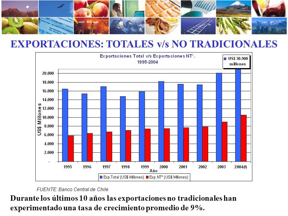 EXPORTACIONES: TOTALES v/s NO TRADICIONALES FUENTE: Banco Central de Chile Durante los últimos 10 años las exportaciones no tradicionales han experime