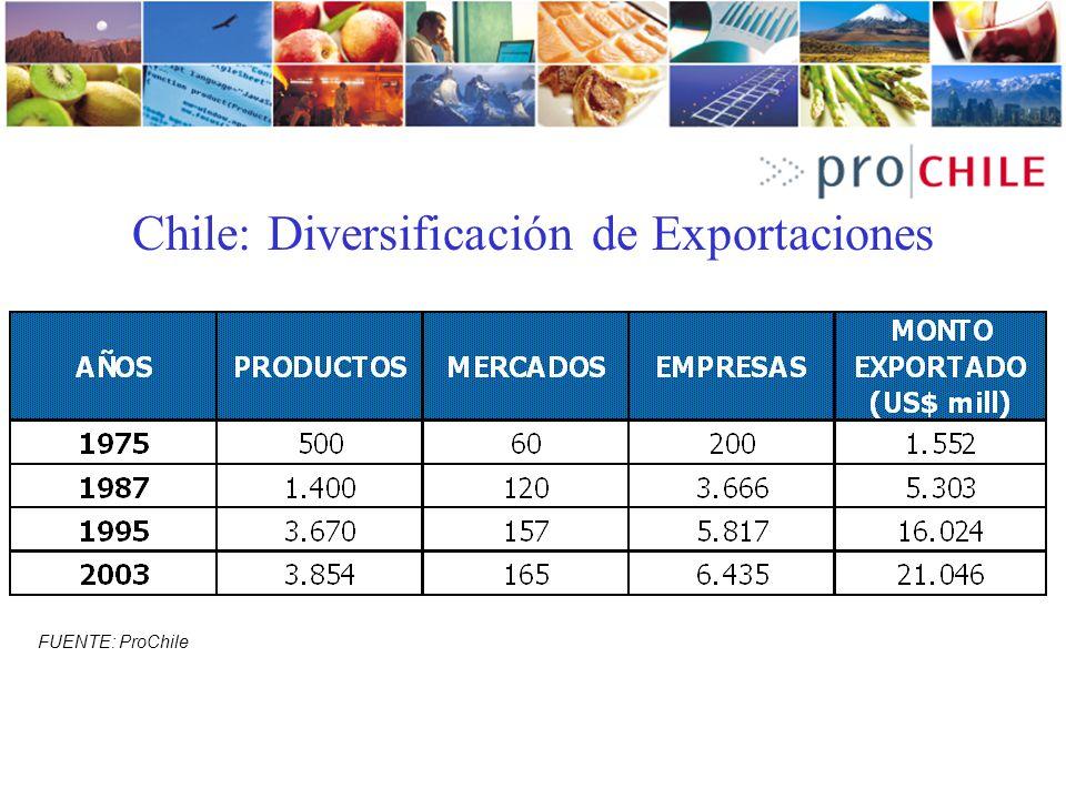 Chile: Diversificación de Exportaciones FUENTE: ProChile