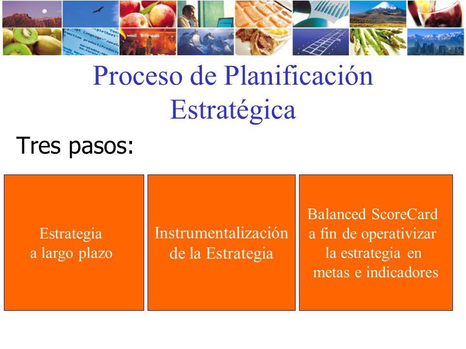 Tres pasos: Proceso de Planificación Estratégica Estrategia a largo plazo Balanced ScoreCard a fin de operativizar la estrategia en metas e indicadore