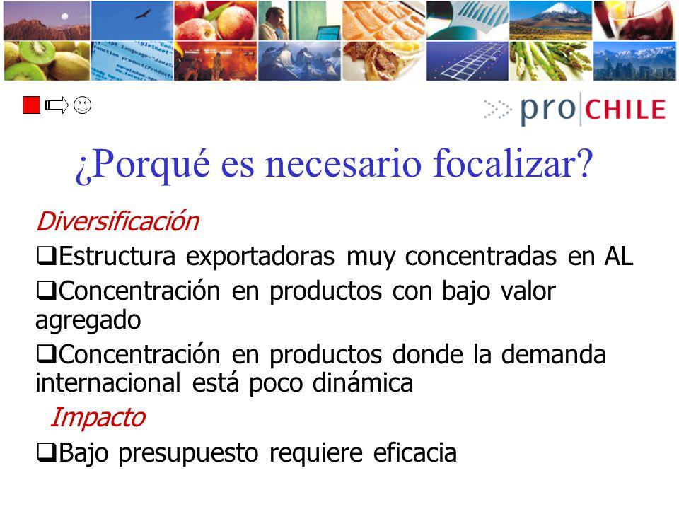 Diversificación Estructura exportadoras muy concentradas en AL Concentración en productos con bajo valor agregado Concentración en productos donde la