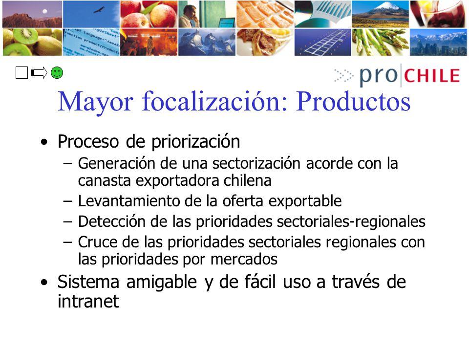 Mayor focalización: Productos Proceso de priorización –Generación de una sectorización acorde con la canasta exportadora chilena –Levantamiento de la