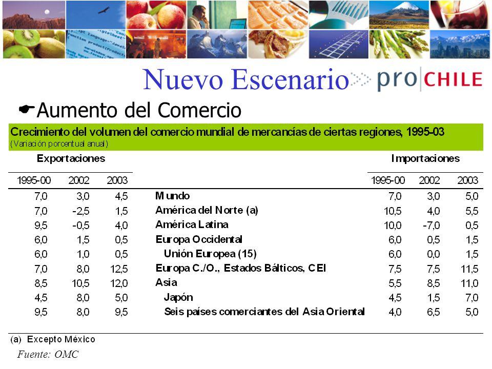 Aumento del Comercio Nuevo Escenario Fuente: OMC