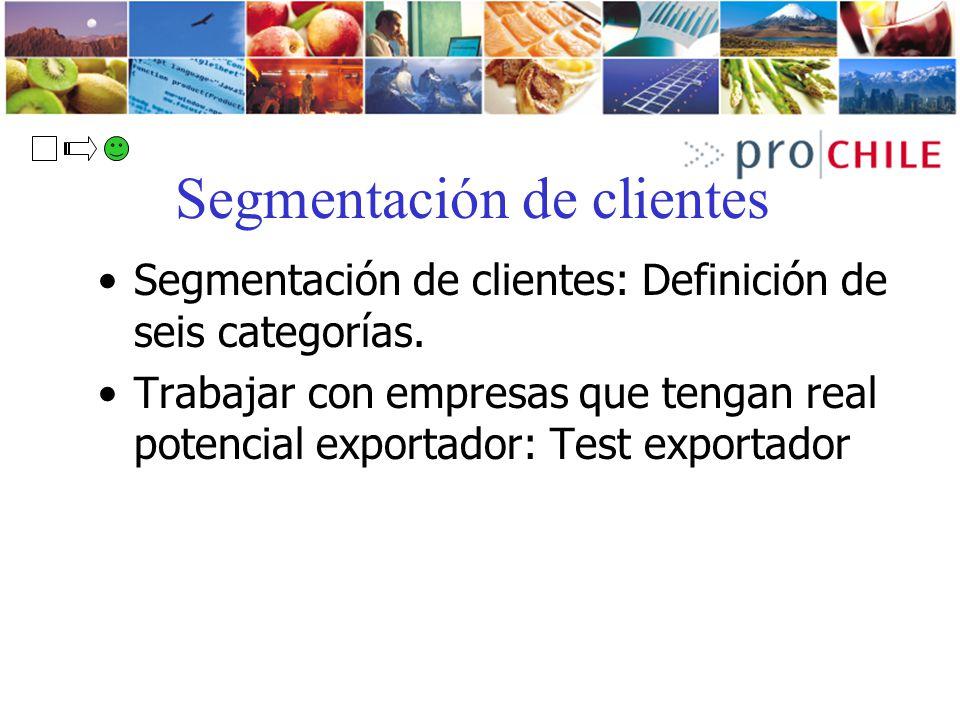 Segmentación de clientes Segmentación de clientes: Definición de seis categorías. Trabajar con empresas que tengan real potencial exportador: Test exp