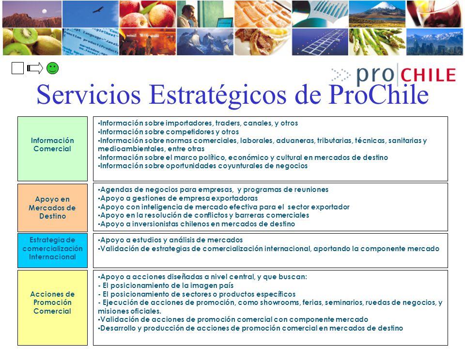 Servicios Estratégicos de ProChile Información Comercial Información sobre importadores, traders, canales, y otros Información sobre competidores y ot