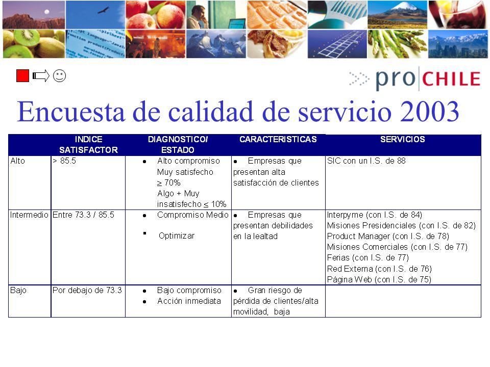 Encuesta de calidad de servicio 2003