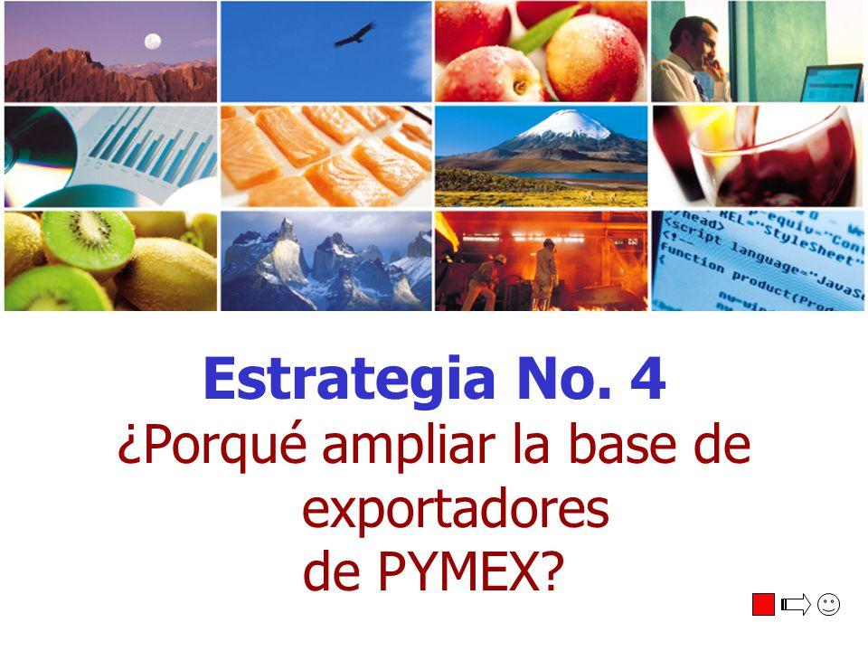 Estrategia No. 4 ¿Porqué ampliar la base de exportadores de PYMEX?