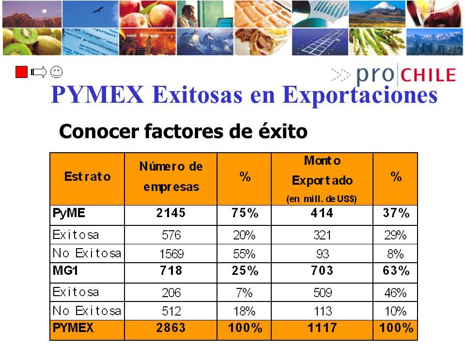 PYMEX Exitosas en Exportaciones Conocer factores de éxito