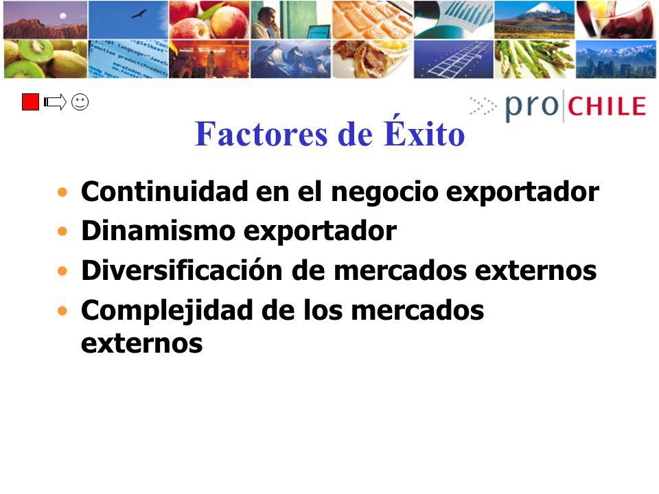 Factores de Éxito Continuidad en el negocio exportador Dinamismo exportador Diversificación de mercados externos Complejidad de los mercados externos