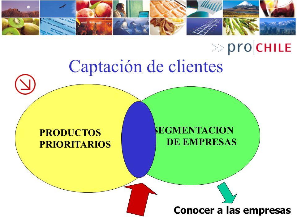 Captación de clientes PRODUCTOS PRIORITARIOS SEGMENTACION DE EMPRESAS Conocer a las empresas