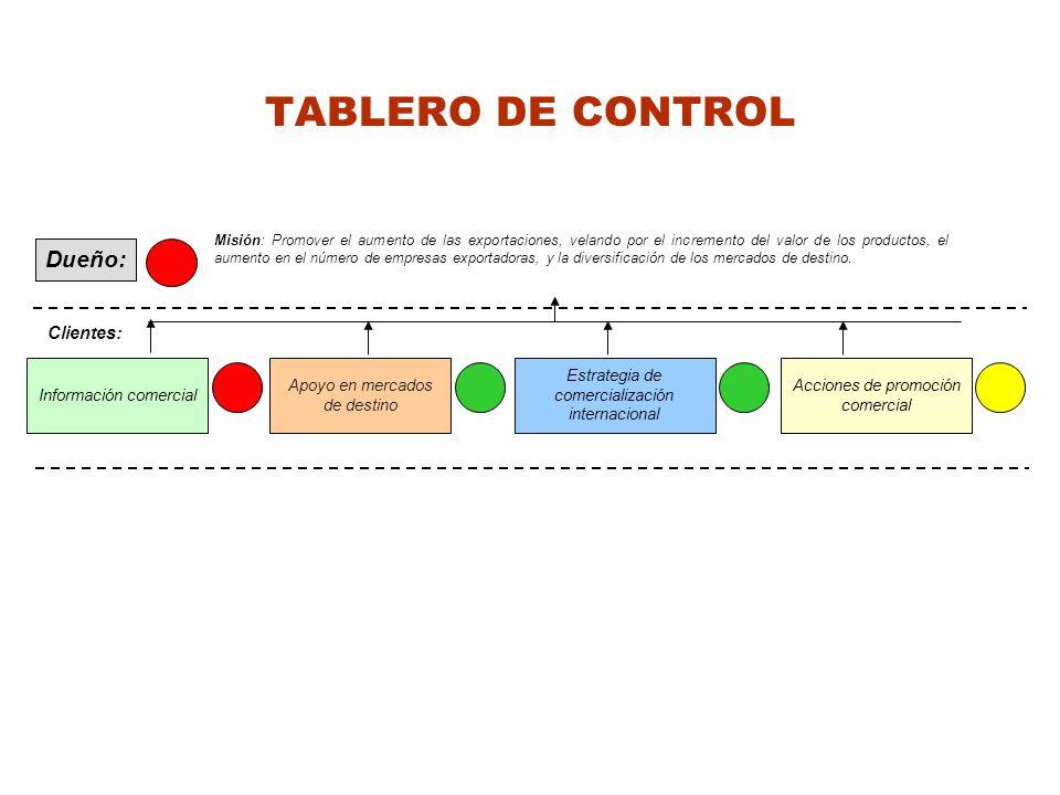 TABLERO DE CONTROL Dueño: Misión: Promover el aumento de las exportaciones, velando por el incremento del valor de los productos, el aumento en el núm