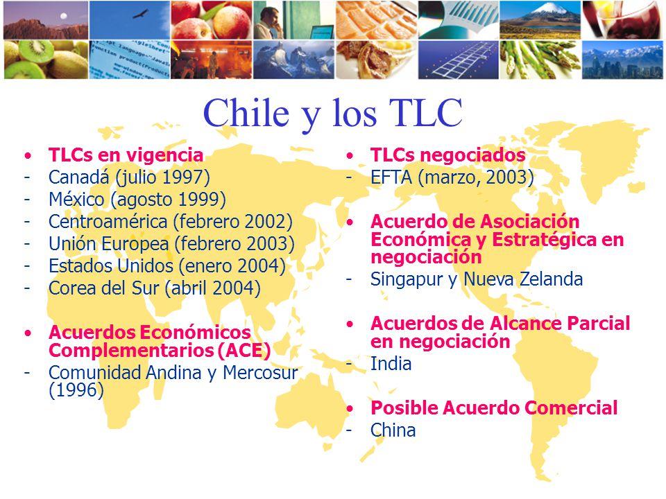 Chile y los TLC TLCs en vigencia -Canadá (julio 1997) -México (agosto 1999) -Centroamérica (febrero 2002) -Unión Europea (febrero 2003) -Estados Unido
