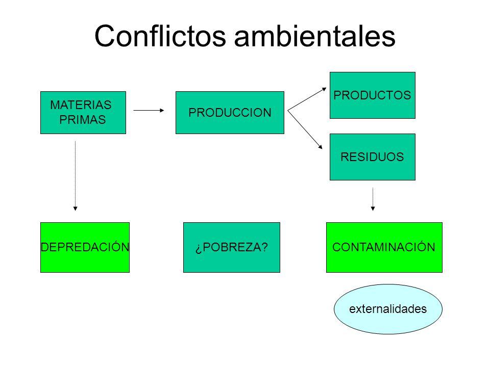 Conflictos ambientales PRODUCCION MATERIAS PRIMAS RESIDUOS PRODUCTOS DEPREDACIÓNCONTAMINACIÓN¿POBREZA.