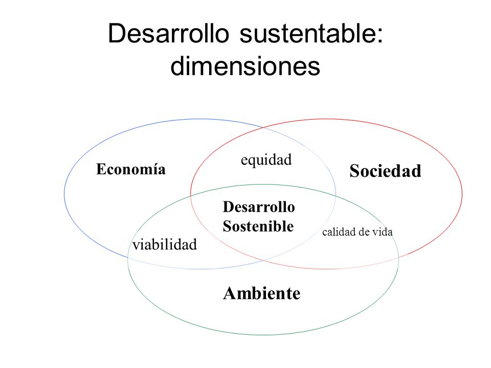 Desarrollo sustentable: dimensiones Economía Sociedad Ambiente Desarrollo Sostenible equidad viabilidad calidad de vida