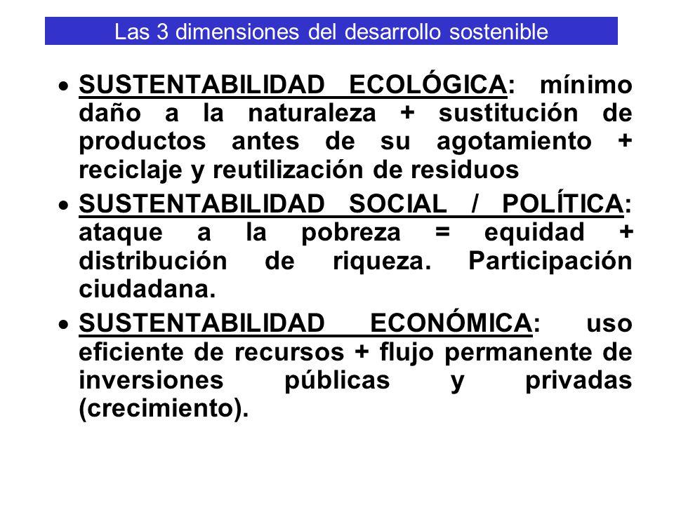 Las 3 dimensiones del desarrollo sostenible SUSTENTABILIDAD ECOLÓGICA: mínimo daño a la naturaleza + sustitución de productos antes de su agotamiento + reciclaje y reutilización de residuos SUSTENTABILIDAD SOCIAL / POLÍTICA: ataque a la pobreza = equidad + distribución de riqueza.