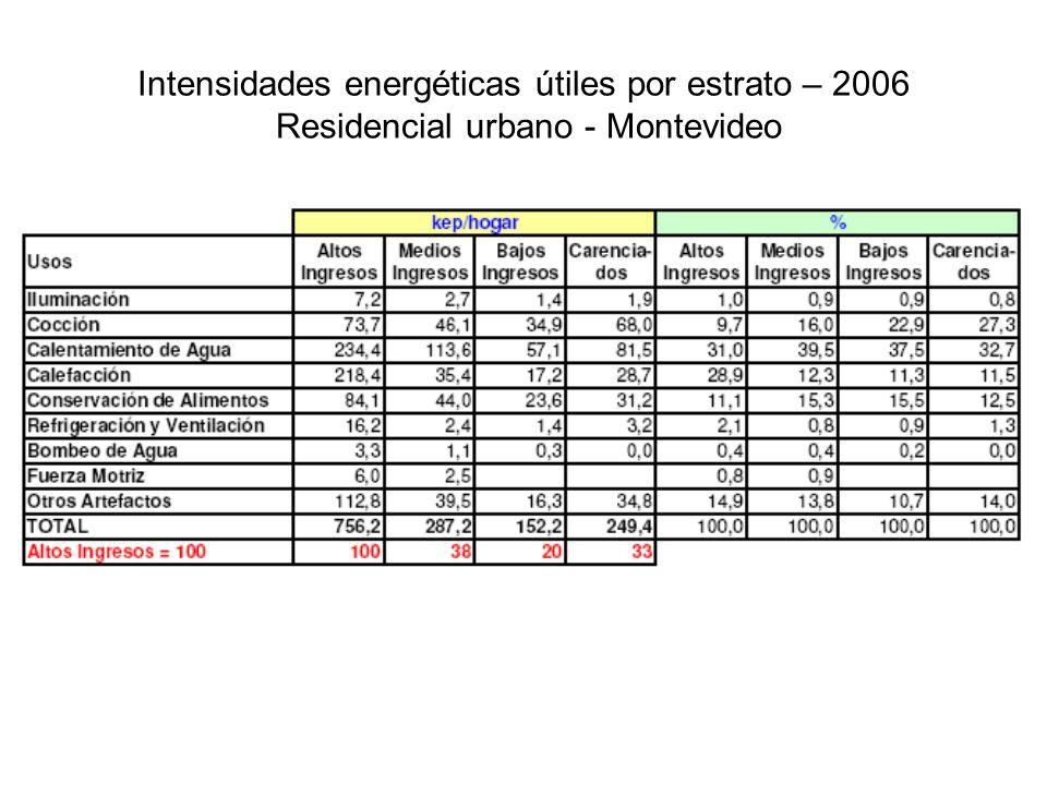 Intensidades energéticas útiles por estrato – 2006 Residencial urbano - Montevideo