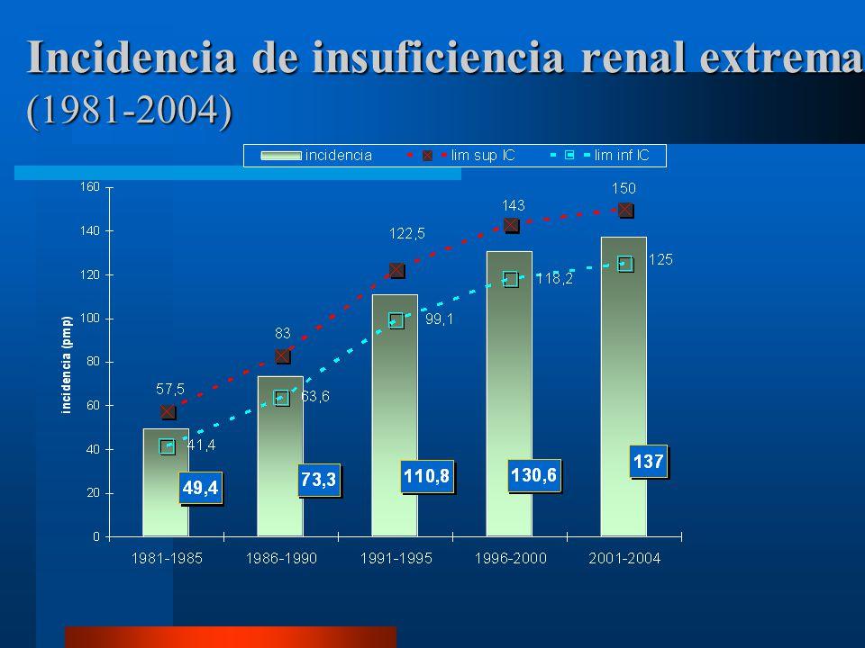 Medicare DM ECV IRE ERC Población de Medicare: E.R.C.,DM, ECV Tamaño y costo (2002) TamañoCosto 5.8% 1.1% 20.7%25.1% 41.3%48.1% 19% 7.8% *USRDS