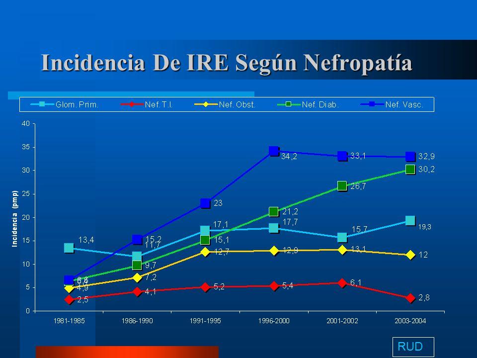 Incidencia anual según edad RUD