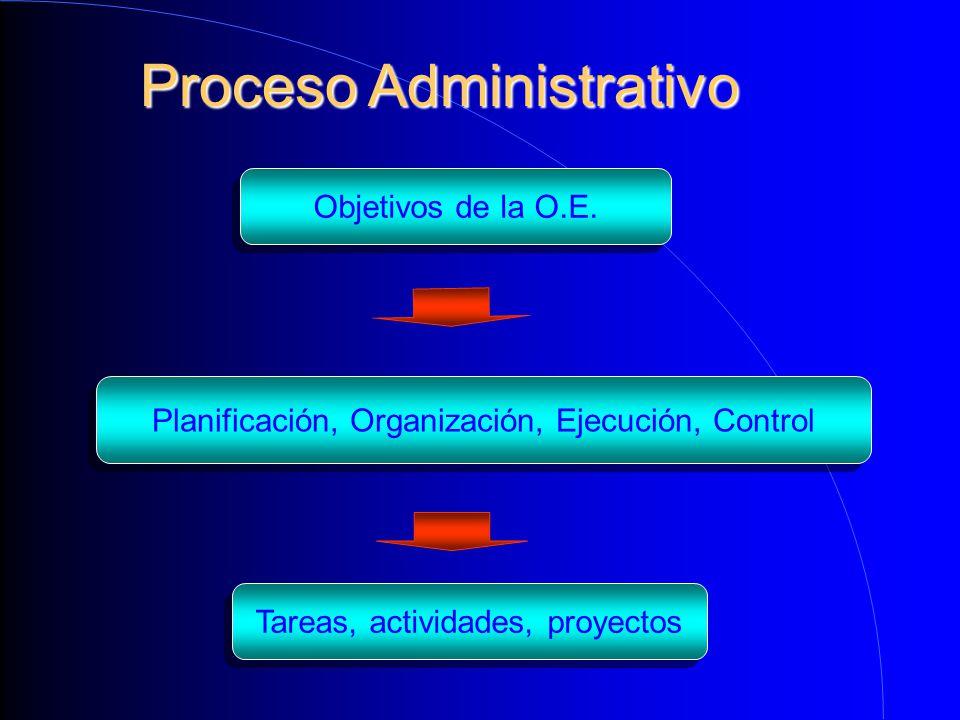 Proceso Administrativo Objetivos de la O.E. Planificación, Organización, Ejecución, Control Tareas, actividades, proyectos