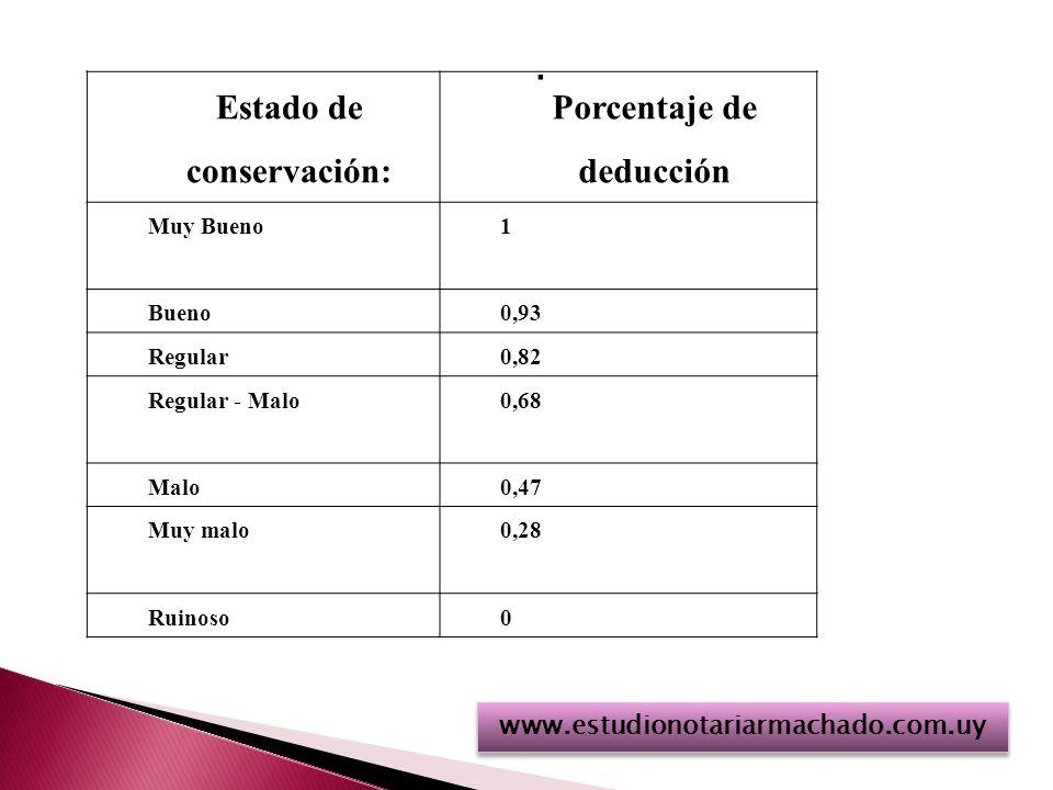 . Estado de conservación: Porcentaje de deducción Muy Bueno1 Bueno0,93 Regular0,82 Regular - Malo0,68 Malo0,47 Muy malo0,28 Ruinoso0