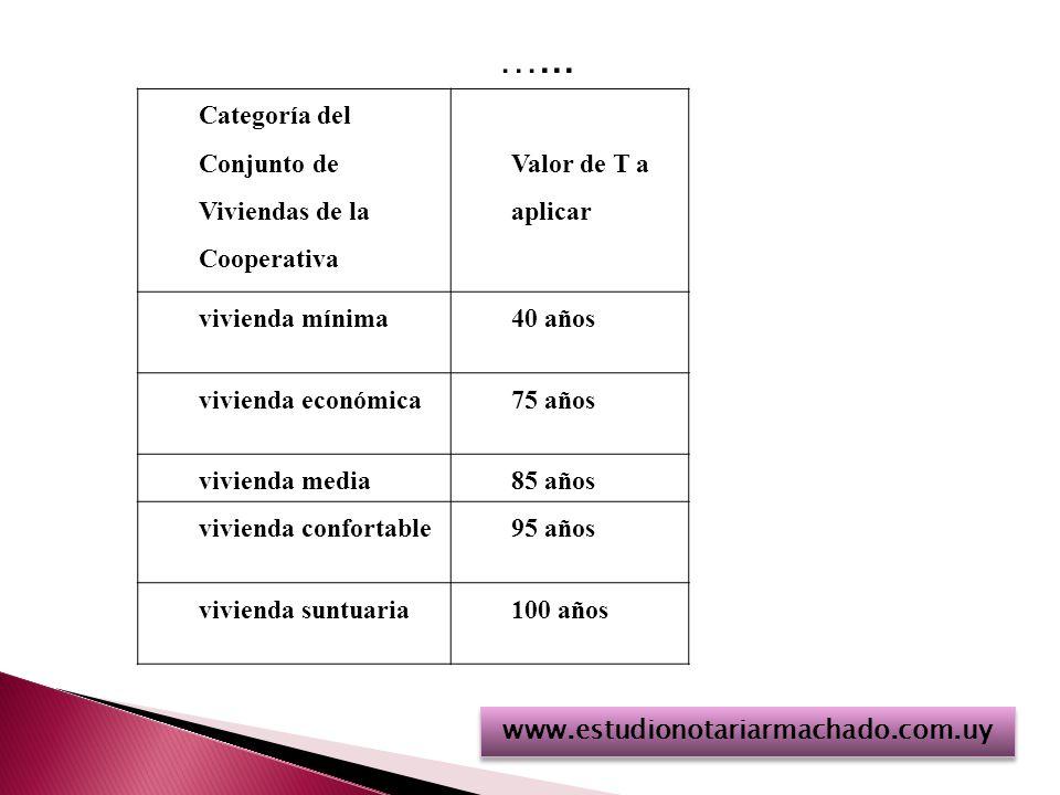 …... www.estudionotariarmachado.com.uy Categoría del Conjunto de Viviendas de la Cooperativa Valor de T a aplicar vivienda mínima40 años vivienda econ