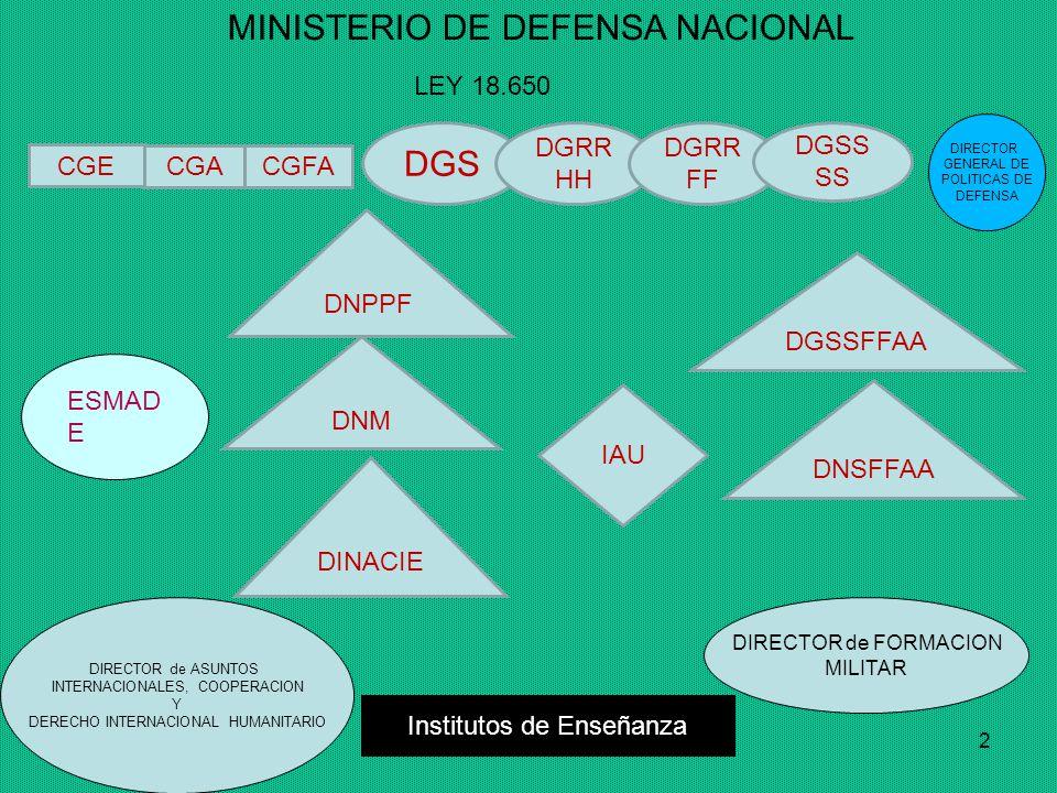 2 MINISTERIO DE DEFENSA NACIONAL CGE CGACGFA DGS DGRR HH DGRR FF DGSS SS DNSFFAA DNPPF DGSSFFAA DNM IAU DINACIE Institutos de Enseñanza DIRECTOR de FORMACION MILITAR DIRECTOR de ASUNTOS INTERNACIONALES, COOPERACION Y DERECHO INTERNACIONAL HUMANITARIO LEY 18.650 ESMAD E DIRECTOR GENERAL DE POLITICAS DE DEFENSA
