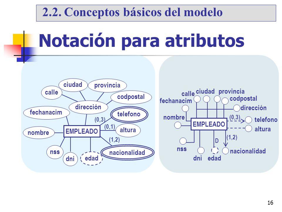 16 Notación para atributos fechanacim dirección telefono calle provinciaciudad codpostal dniedad altura (0,3) D nss nombre nacionalidad (1,2) EMPLEADO
