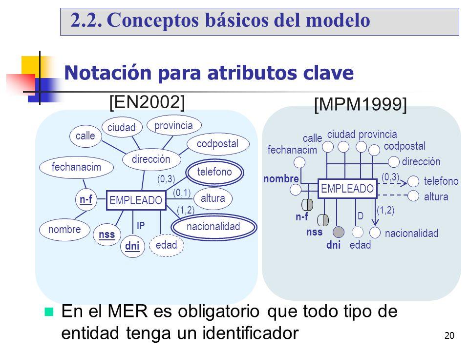 20 Notación para atributos clave [EN2002] [MPM1999] En el MER es obligatorio que todo tipo de entidad tenga un identificador nombre fechanacim EMPLEAD