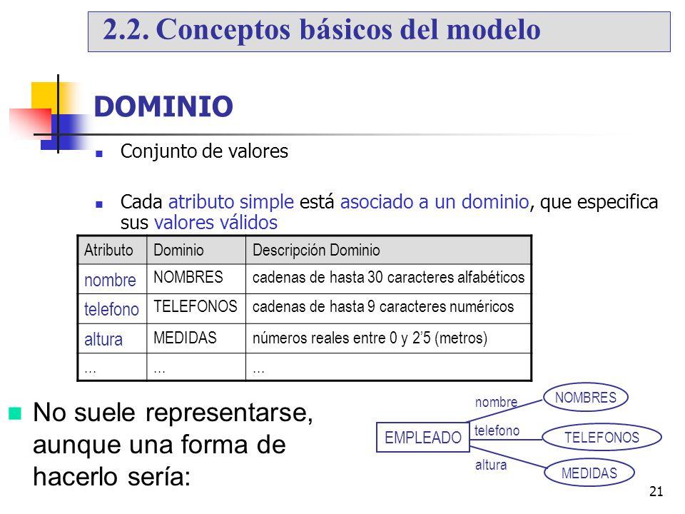 21 No suele representarse, aunque una forma de hacerlo sería: DOMINIO Conjunto de valores Cada atributo simple está asociado a un dominio, que especif