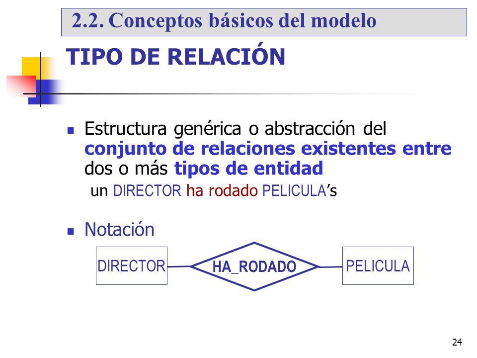 24 TIPO DE RELACIÓN Estructura genérica o abstracción del conjunto de relaciones existentes entre dos o más tipos de entidad un DIRECTOR ha rodado PEL
