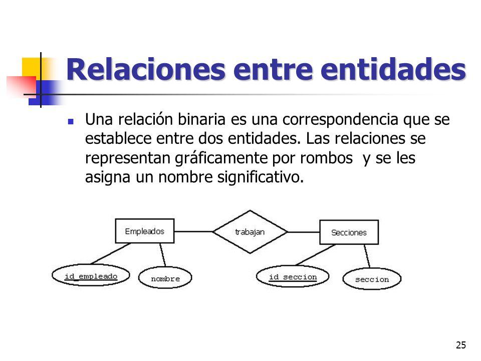 25 Relaciones entre entidades Una relación binaria es una correspondencia que se establece entre dos entidades. Las relaciones se representan gráficam