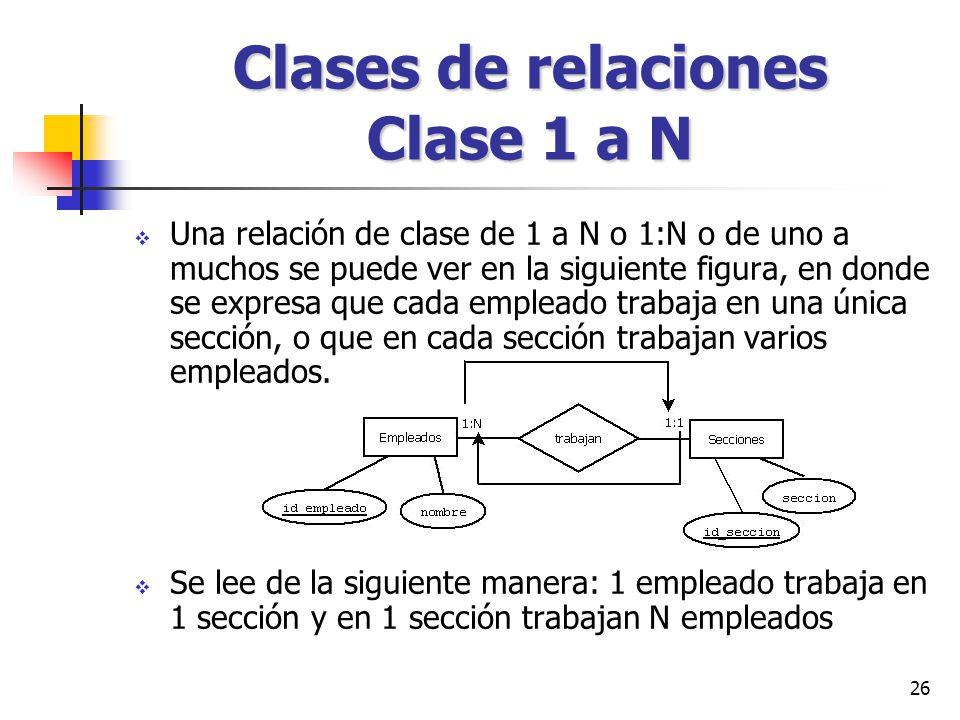 26 Clases de relaciones Clase 1 a N Una relación de clase de 1 a N o 1:N o de uno a muchos se puede ver en la siguiente figura, en donde se expresa qu