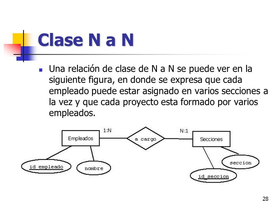 28 Clase N a N Una relación de clase de N a N se puede ver en la siguiente figura, en donde se expresa que cada empleado puede estar asignado en vario