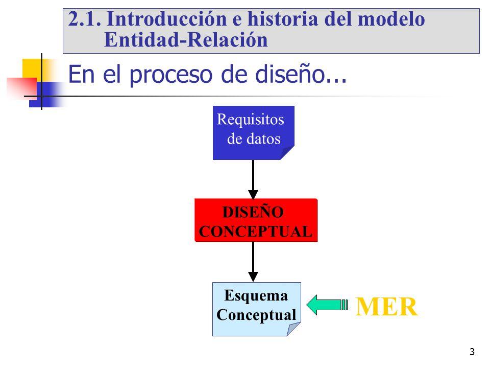 3 En el proceso de diseño... DISEÑO CONCEPTUAL Requisitos de datos Esquema Conceptual MER 2.1. Introducción e historia del modelo Entidad-Relación