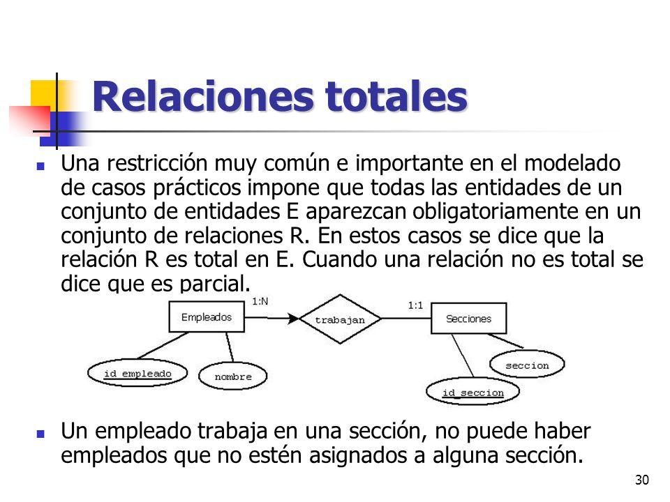 30 Relaciones totales Una restricción muy común e importante en el modelado de casos prácticos impone que todas las entidades de un conjunto de entida