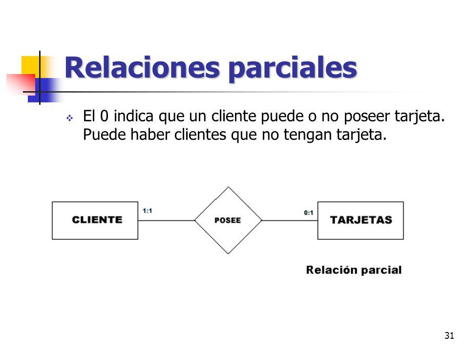 31 Relaciones parciales El 0 indica que un cliente puede o no poseer tarjeta. Puede haber clientes que no tengan tarjeta.