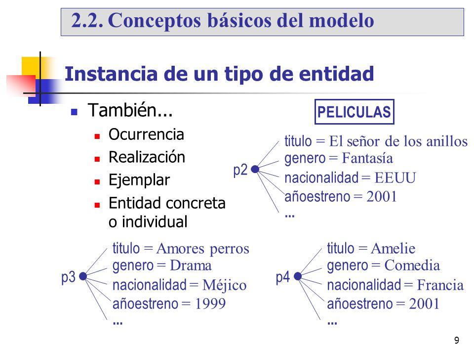 9 Instancia de un tipo de entidad También... Ocurrencia Realización Ejemplar Entidad concreta o individual PELICULAS titulo = El señor de los anillos