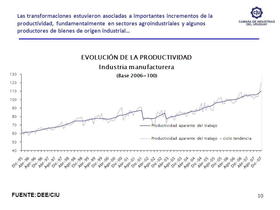 Las transformaciones estuvieron asociadas a importantes incrementos de la productividad, fundamentalmente en sectores agroindustriales y algunos produ